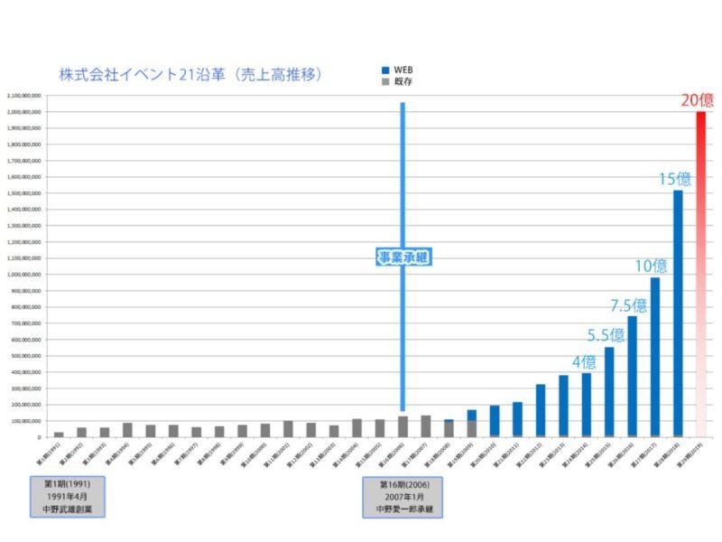 (日本語) 株式会社イベント21第5回経営方針発表会2019!【03】~オープニングムービー、開会挨拶、来賓紹介、2018年度総括及び2019年度方針発表~