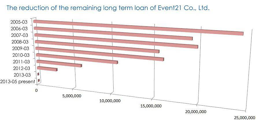 The reduction of the remaining long term loan of Event21 Co., Ltd.