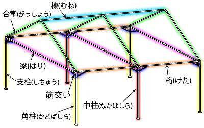 テントの組み立て方法 販売