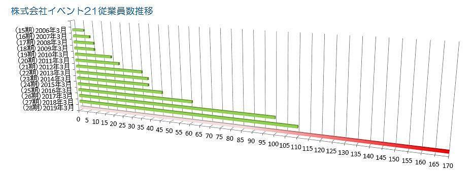 株式会社イベント21従業員推移グラフ