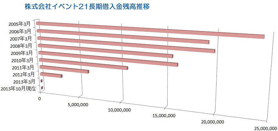 株式会社イベント21長期借入金残高推移グラフ