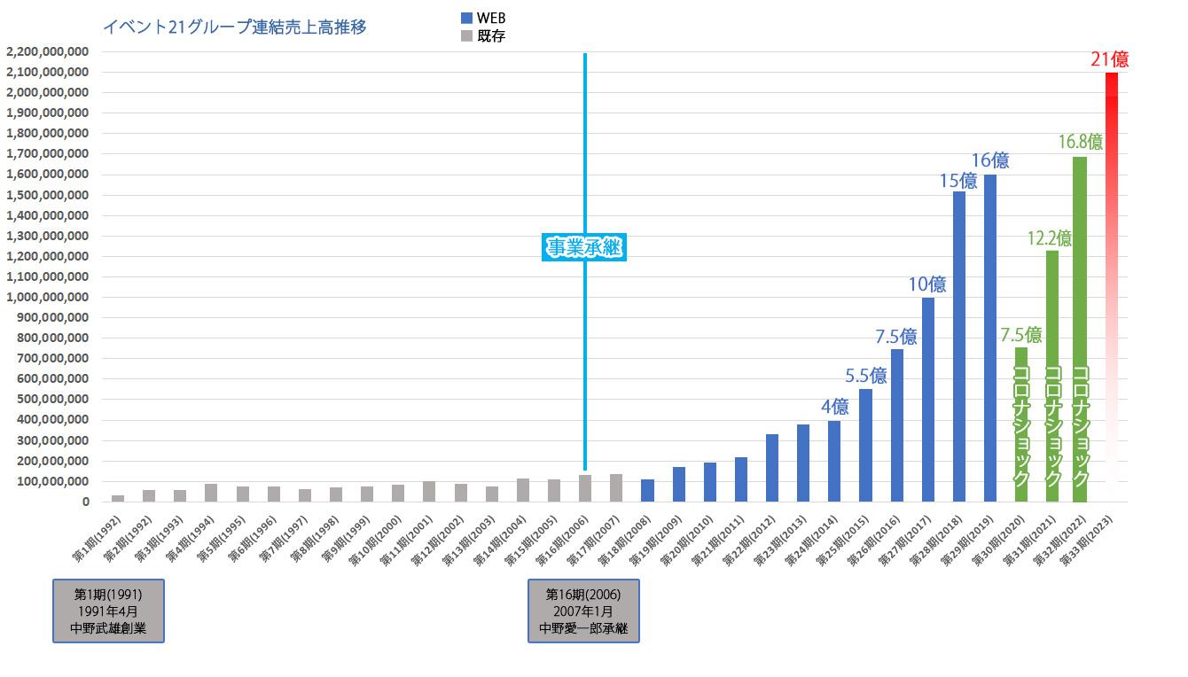 株式会社イベント21売上高推移グラフ